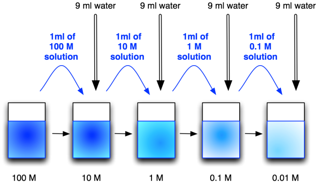 serial_dilution2.png