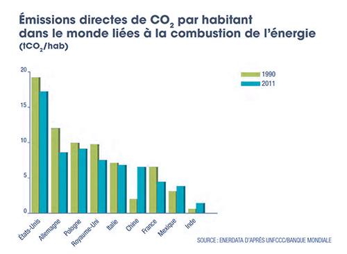 émission-par-habitant-dans-le-monde-500