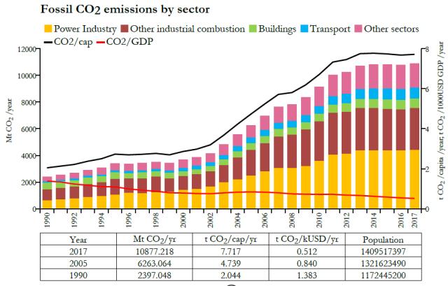 Emissions-CO2-par-secteurs-Chine-1990-2017-source-Commission-Européenne (1)