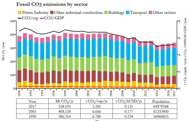 Emissions-CO2-par-secteurs-France-1990-2017-source-Commission-Européenne
