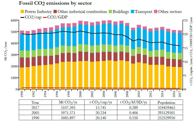 Emissions-CO2-par-secteurs-USA1990-2017-source-Commission-Européenne