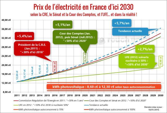 prix-electricite-en-france-2011-2030-maj-20160118