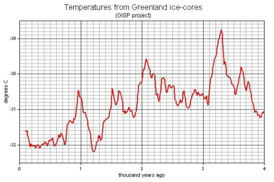13430974greenland-temperatures-jpg