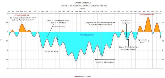 Cycles combinés base 1901 - 2000 colorié-6