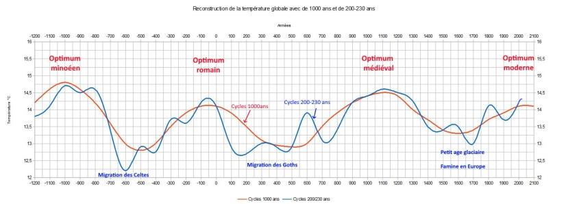 Nouveau graph1000 230 ans